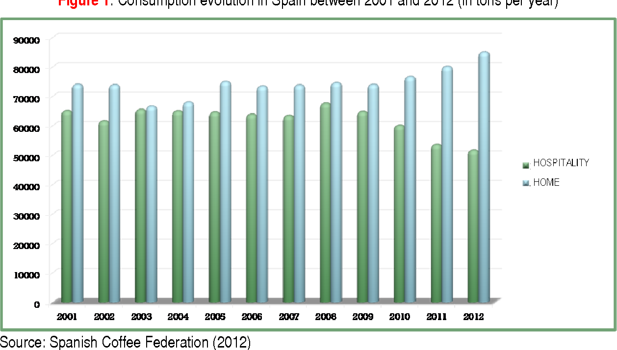 Figure 1. Consumption evolution in Spain between 2001 and 2012 (in tons per year)