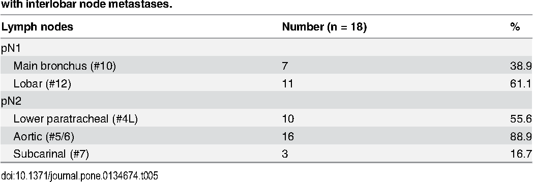 Table 5. Distribution of node involvement in pN2 patients in upper division non-small cell lung cancer with interlobar nodemetastases.