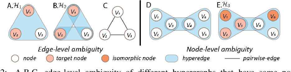 Figure 3 for Principled Hyperedge Prediction with Structural Spectral Features and Neural Networks