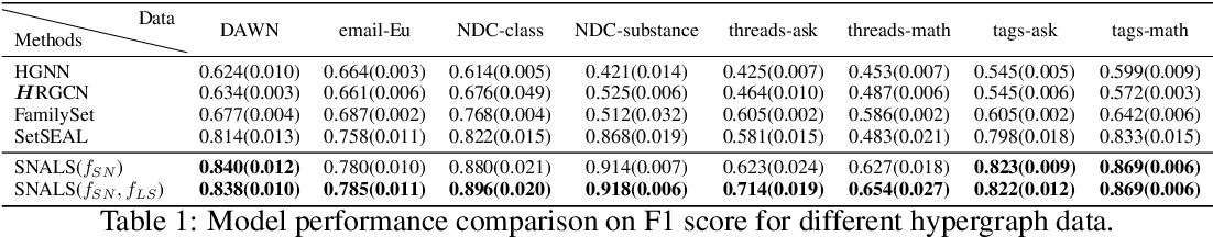 Figure 2 for Principled Hyperedge Prediction with Structural Spectral Features and Neural Networks