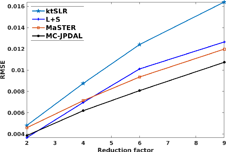 Figure 1 for Motion Compensated Dynamic MRI Reconstruction with Local Affine Optical Flow Estimation