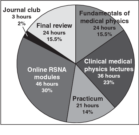Clinically oriented three-year medical physics curriculum: a new