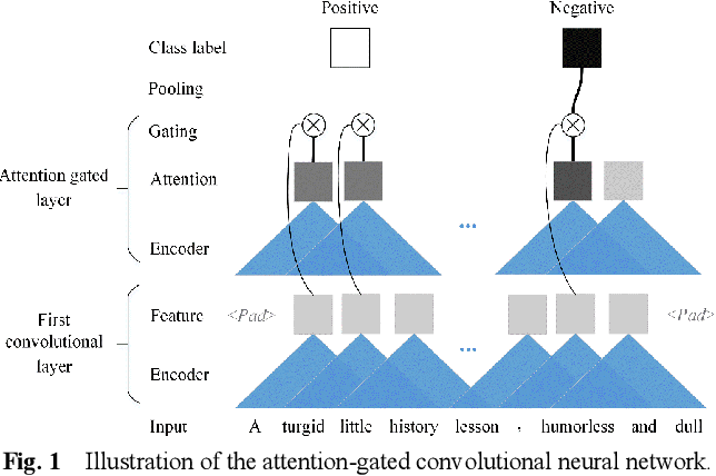 Figure 1 for A Sensitivity Analysis of Attention-Gated Convolutional Neural Networks for Sentence Classification