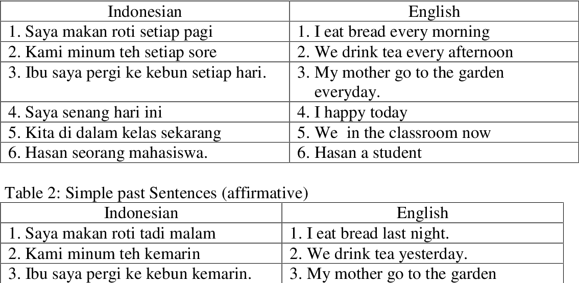 PDF] NUANCE IN SIMPLE AND PAST TENSE PATTERNS BY INDONESIAN EFL