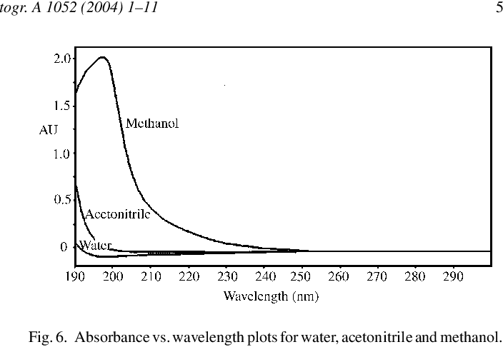 Figure 6 from Ghost peaks in reversed-phase gradient HPLC: a