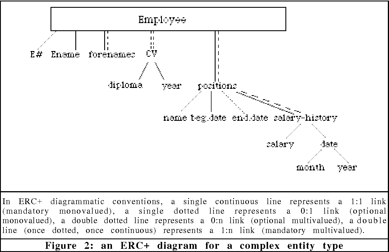 Erc an object based entity relationship approach semantic scholar figure 2 ccuart Gallery