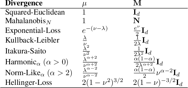 Figure 1 for Online Coresets for Clustering with Bregman Divergences