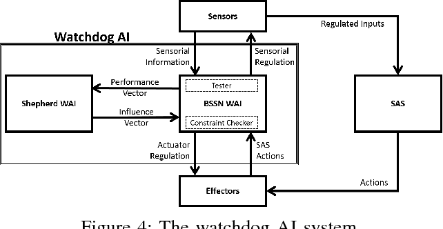 Figure 4 for Lifelong Testing of Smart Autonomous Systems by Shepherding a Swarm of Watchdog Artificial Intelligence Agents