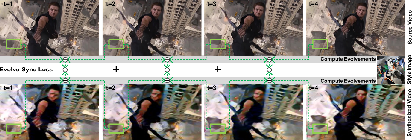 Figure 1 for Evolvement Constrained Adversarial Learning for Video Style Transfer