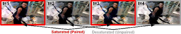 Figure 3 for Evolvement Constrained Adversarial Learning for Video Style Transfer