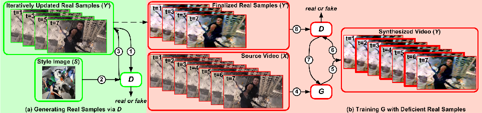 Figure 4 for Evolvement Constrained Adversarial Learning for Video Style Transfer