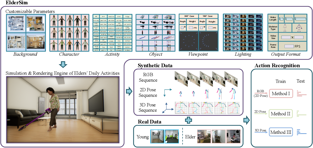 Figure 1 for ElderSim: A Synthetic Data Generation Platform for Human Action Recognition in Eldercare Applications
