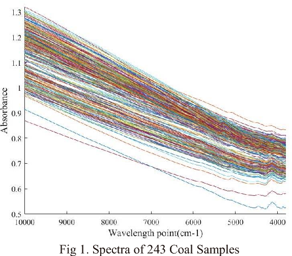 Near-Infrared Spectrum of Coal Origin Identification Based on SVM