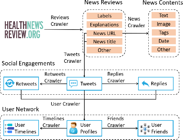 Figure 1 for Ginger Cannot Cure Cancer: Battling Fake Health News with a Comprehensive Data Repository