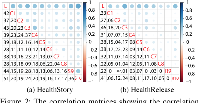 Figure 3 for Ginger Cannot Cure Cancer: Battling Fake Health News with a Comprehensive Data Repository