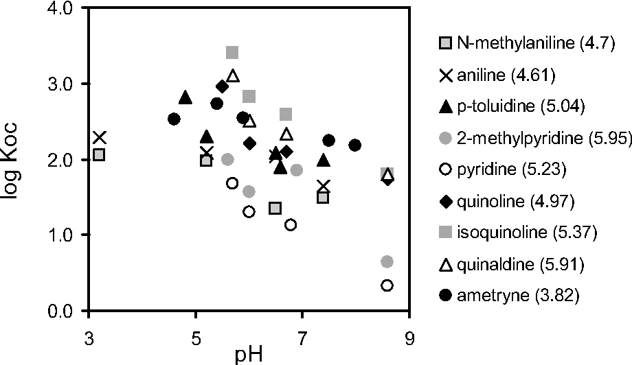 Figure 5. Dependency of the log KOC on the pH for nine weak organic bases (pKa values given in parenthesis).