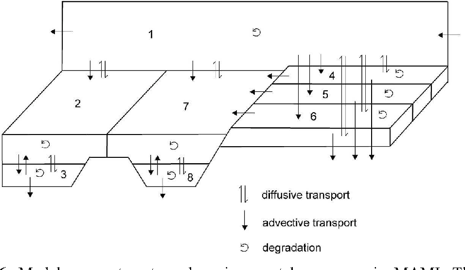 Figure 6. Model compartments and environmental processes in MAMI. The eight compartments are: air (1), natural soil (2), agricultural soil (3), other soil (4), freshwater (5) and freshwater sediment (6), seawater (7) and marine sediment (8).