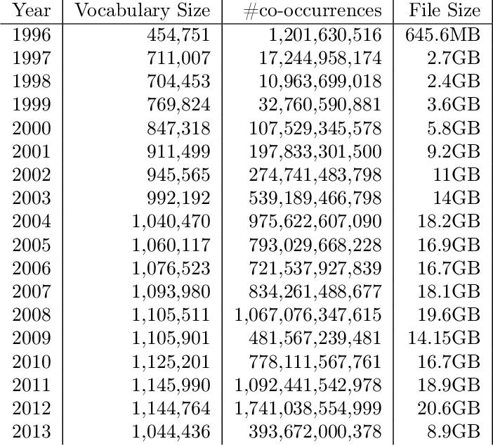 Figure 2 for DUKweb: Diachronic word representations from the UK Web Archive corpus