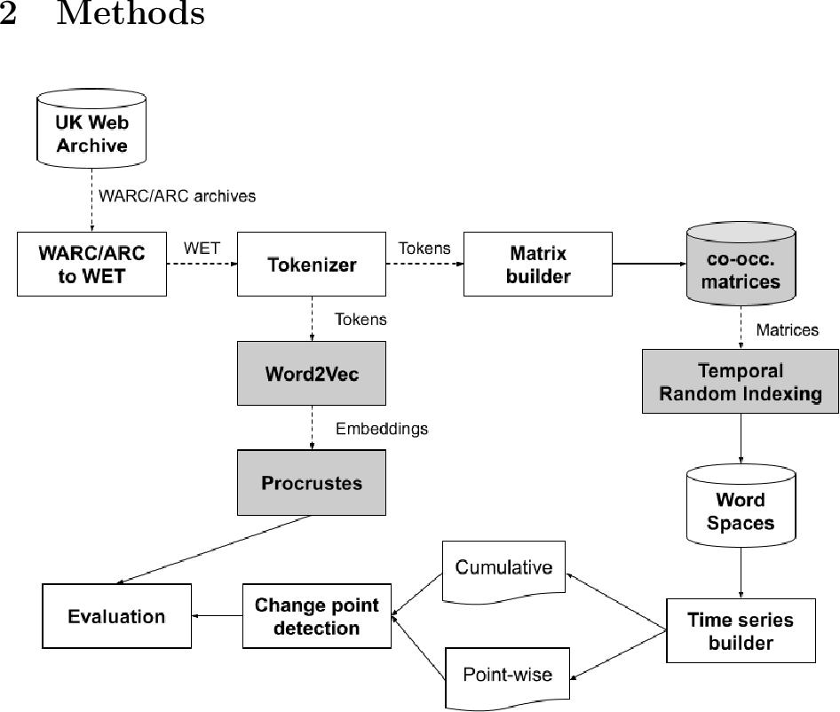 Figure 1 for DUKweb: Diachronic word representations from the UK Web Archive corpus