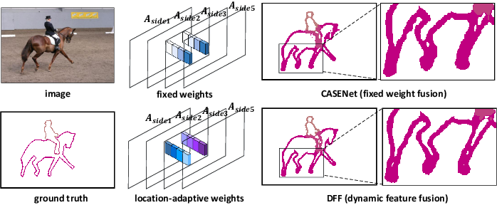 Figure 1 for Dynamic Feature Fusion for Semantic Edge Detection