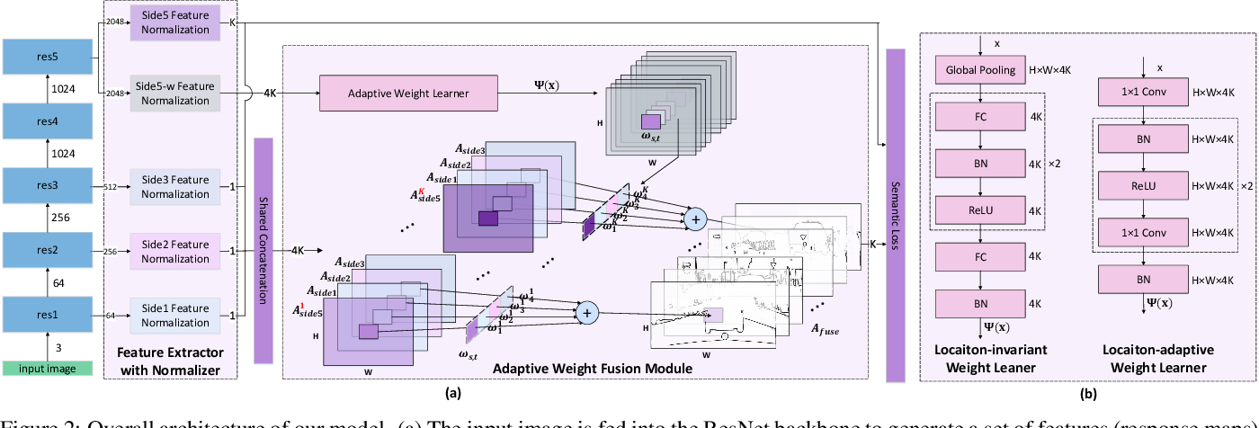 Figure 3 for Dynamic Feature Fusion for Semantic Edge Detection