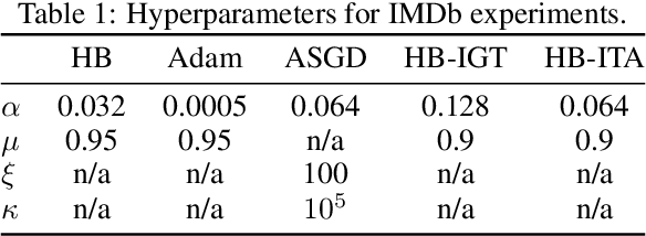 Figure 2 for Reducing the variance in online optimization by transporting past gradients