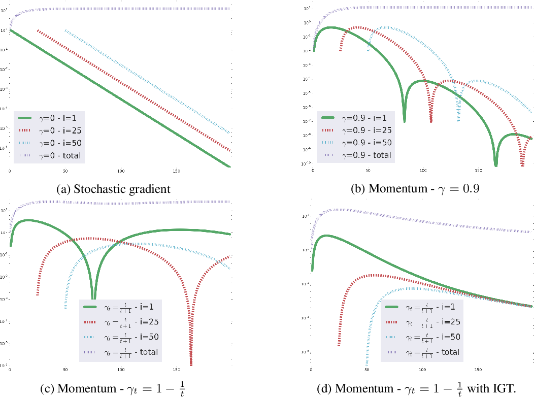 Figure 1 for Reducing the variance in online optimization by transporting past gradients