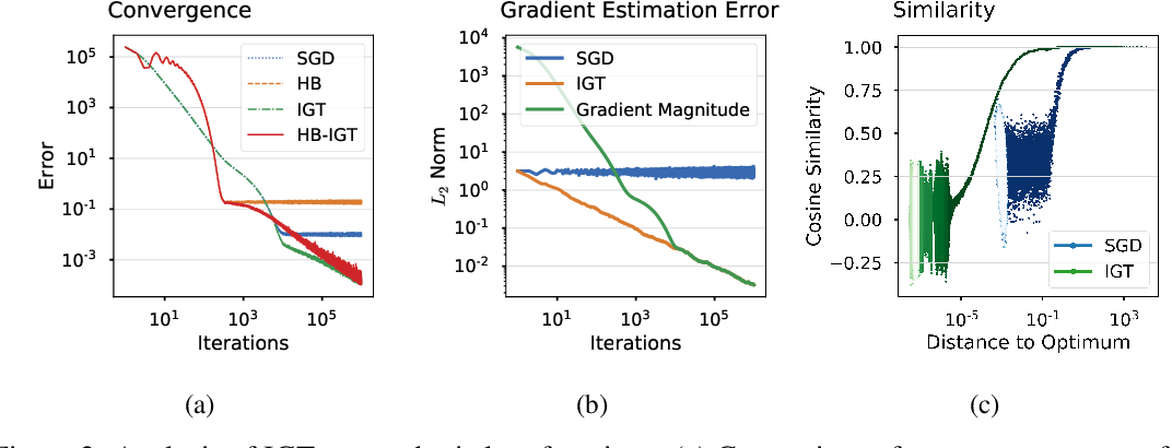 Figure 3 for Reducing the variance in online optimization by transporting past gradients