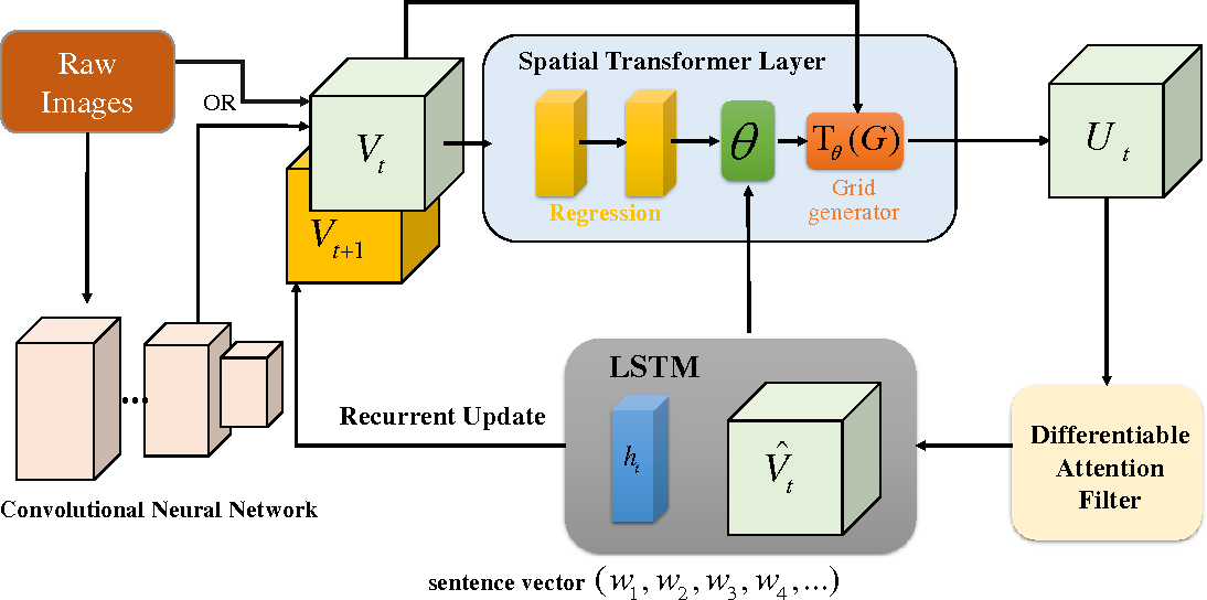 Figure 1 for Recurrent Image Captioner: Describing Images with Spatial-Invariant Transformation and Attention Filtering