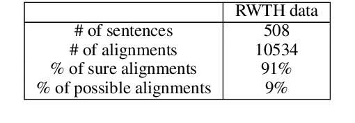Figure 2 for What does Attention in Neural Machine Translation Pay Attention to?