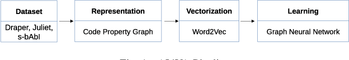 Figure 1 for Learning to map source code to software vulnerability using code-as-a-graph