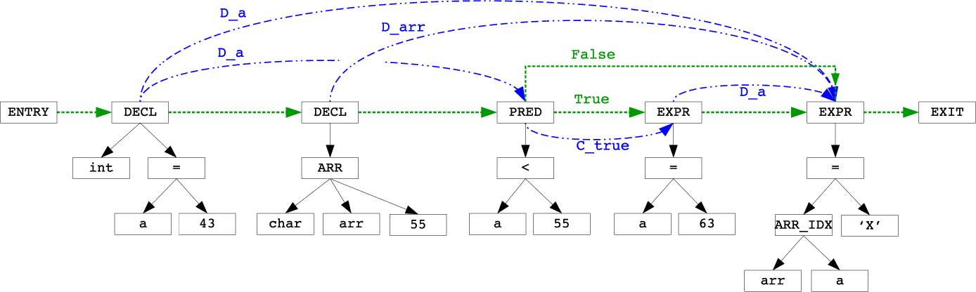 Figure 3 for Learning to map source code to software vulnerability using code-as-a-graph