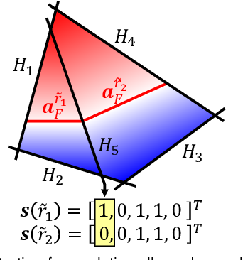 Figure 3 for Learning and Meshing from Deep Implicit Surface Networks Using an Efficient Implementation of Analytic Marching