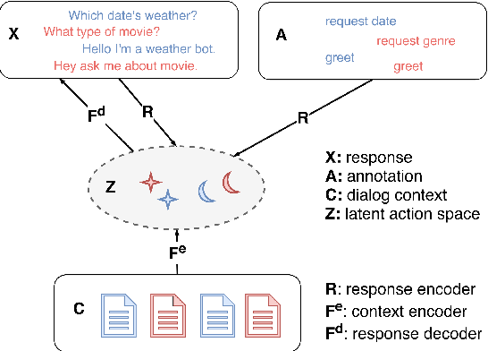 Figure 1 for Zero-Shot Dialog Generation with Cross-Domain Latent Actions