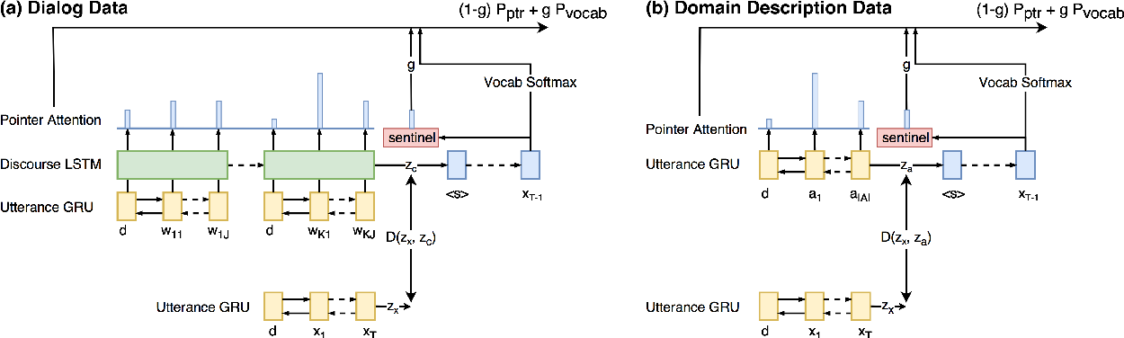 Figure 3 for Zero-Shot Dialog Generation with Cross-Domain Latent Actions