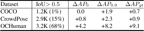 Figure 2 for Multi-Hypothesis Pose Networks: Rethinking Top-Down Pose Estimation