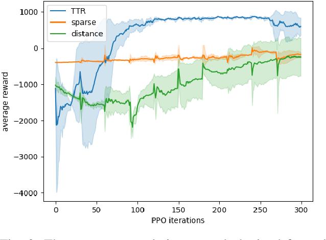 Figure 2 for TTR-Based Rewards for Reinforcement Learning with Implicit Model Priors