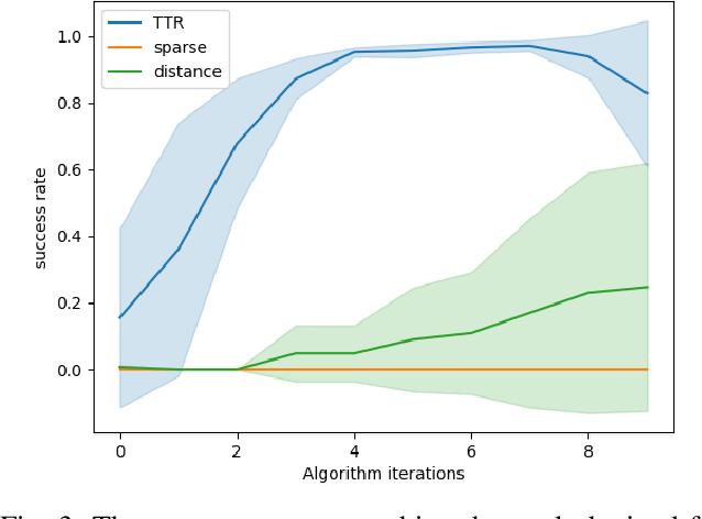 Figure 3 for TTR-Based Rewards for Reinforcement Learning with Implicit Model Priors