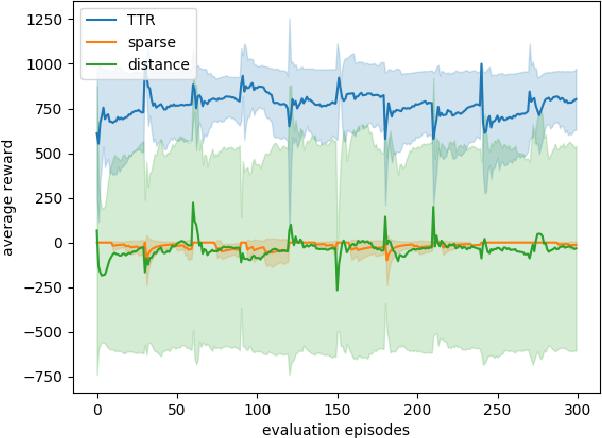 Figure 4 for TTR-Based Rewards for Reinforcement Learning with Implicit Model Priors