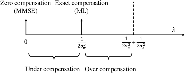 Figure 3 for Denoising Noisy Neural Networks: A Bayesian Approach with Compensation