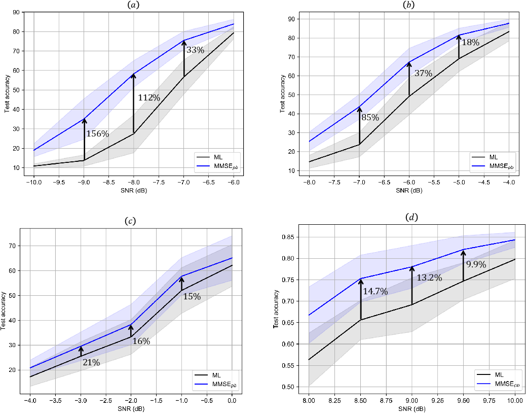 Figure 4 for Denoising Noisy Neural Networks: A Bayesian Approach with Compensation