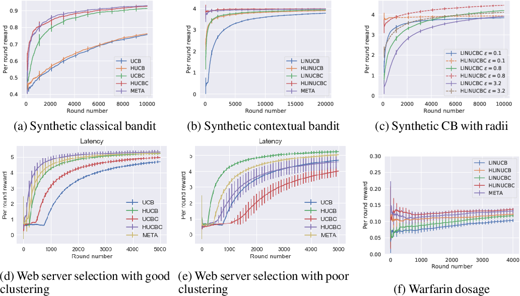 Figure 1 for Optimal Exploitation of Clustering and History Information in Multi-Armed Bandit