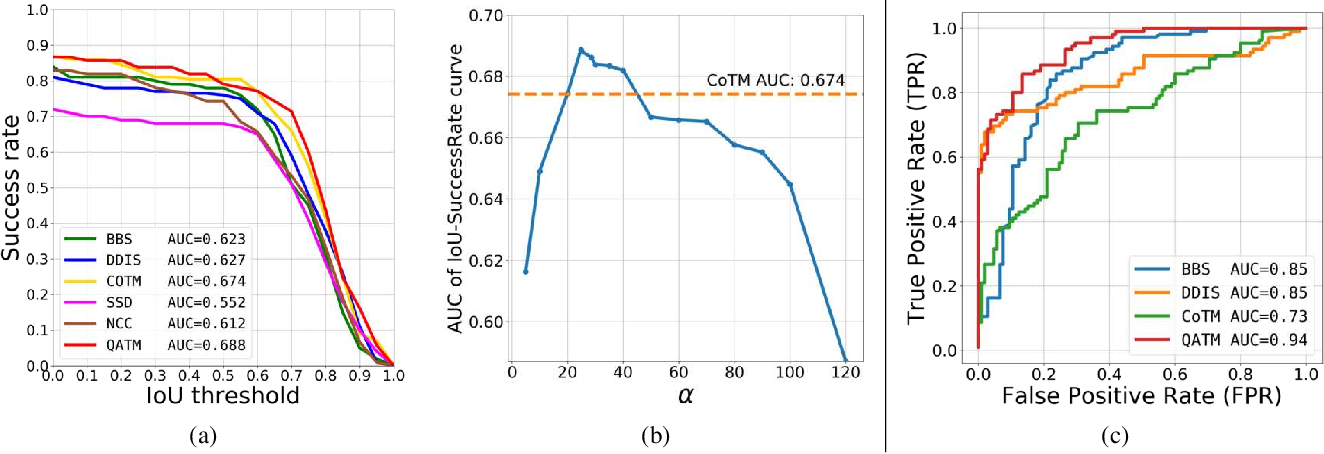 Figure 4 for QATM: Quality-Aware Template Matching For Deep Learning