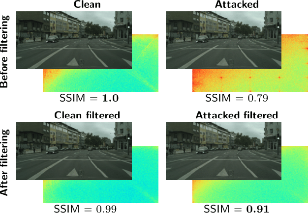 Figure 1 for From a Fourier-Domain Perspective on Adversarial Examples to a Wiener Filter Defense for Semantic Segmentation