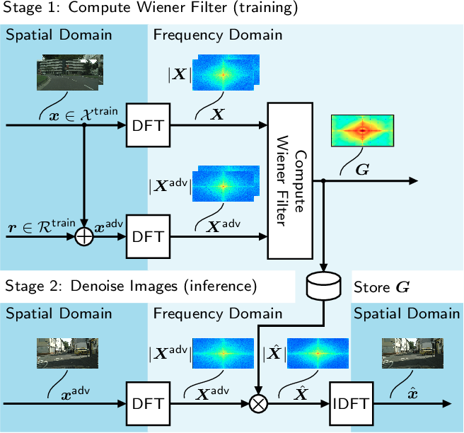 Figure 3 for From a Fourier-Domain Perspective on Adversarial Examples to a Wiener Filter Defense for Semantic Segmentation