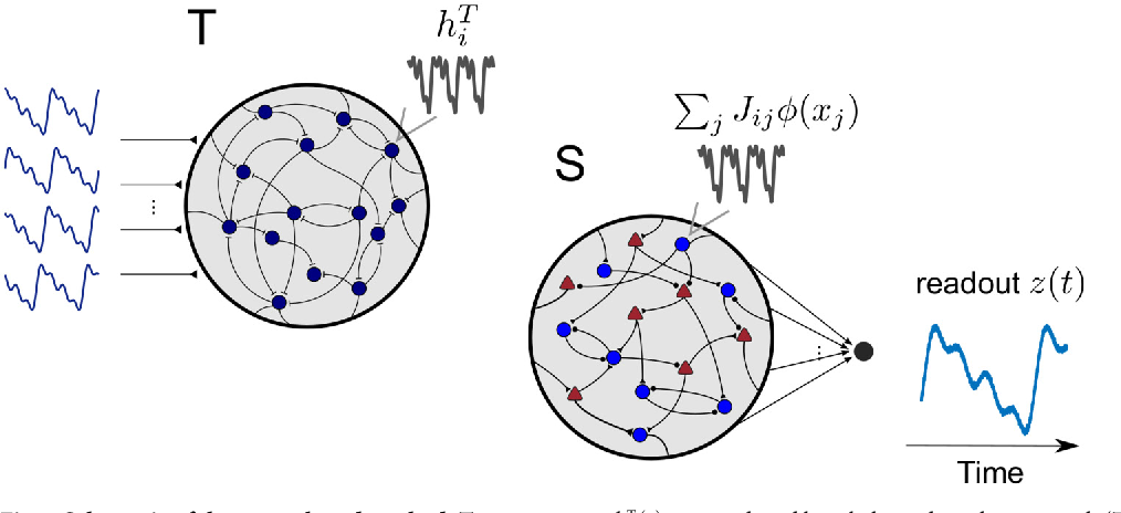 Figure 1 for Training dynamically balanced excitatory-inhibitory networks