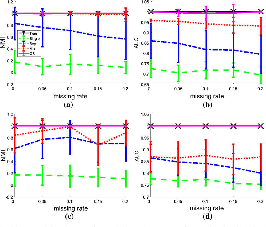 Figure 1 for Robust Finite Mixture Regression for Heterogeneous Targets