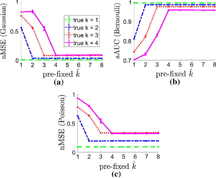 Figure 3 for Robust Finite Mixture Regression for Heterogeneous Targets