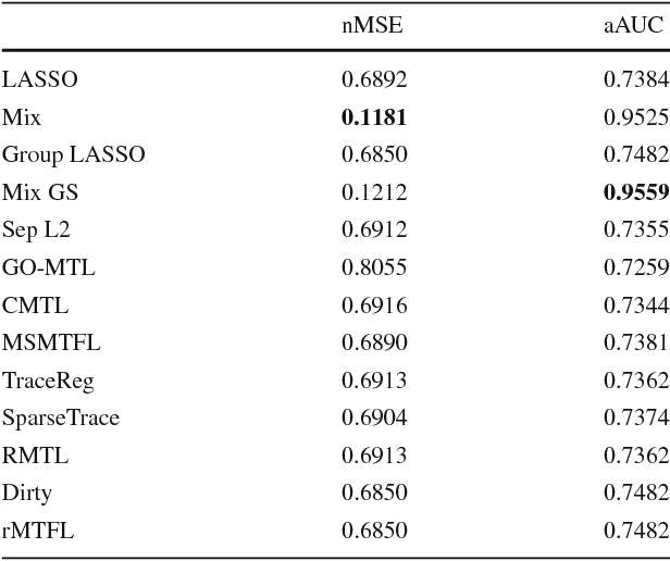 Figure 2 for Robust Finite Mixture Regression for Heterogeneous Targets