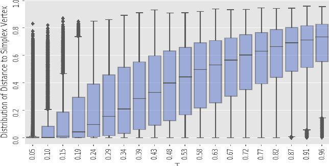 Figure 1 for Invertible Gaussian Reparameterization: Revisiting the Gumbel-Softmax